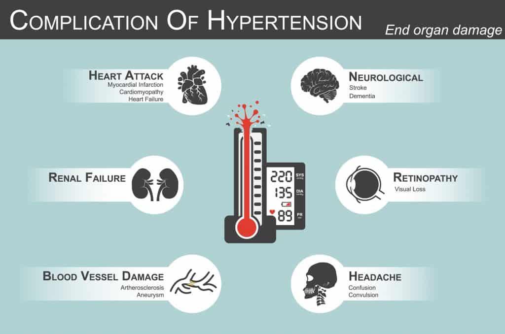 bring down blood pressure