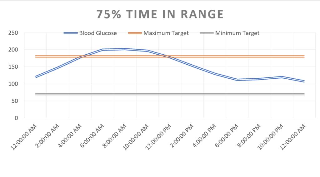 Time in Range