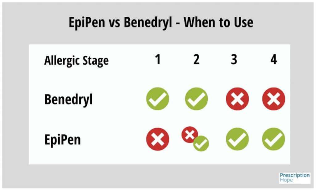 epipen vs benadryl - when to use chart