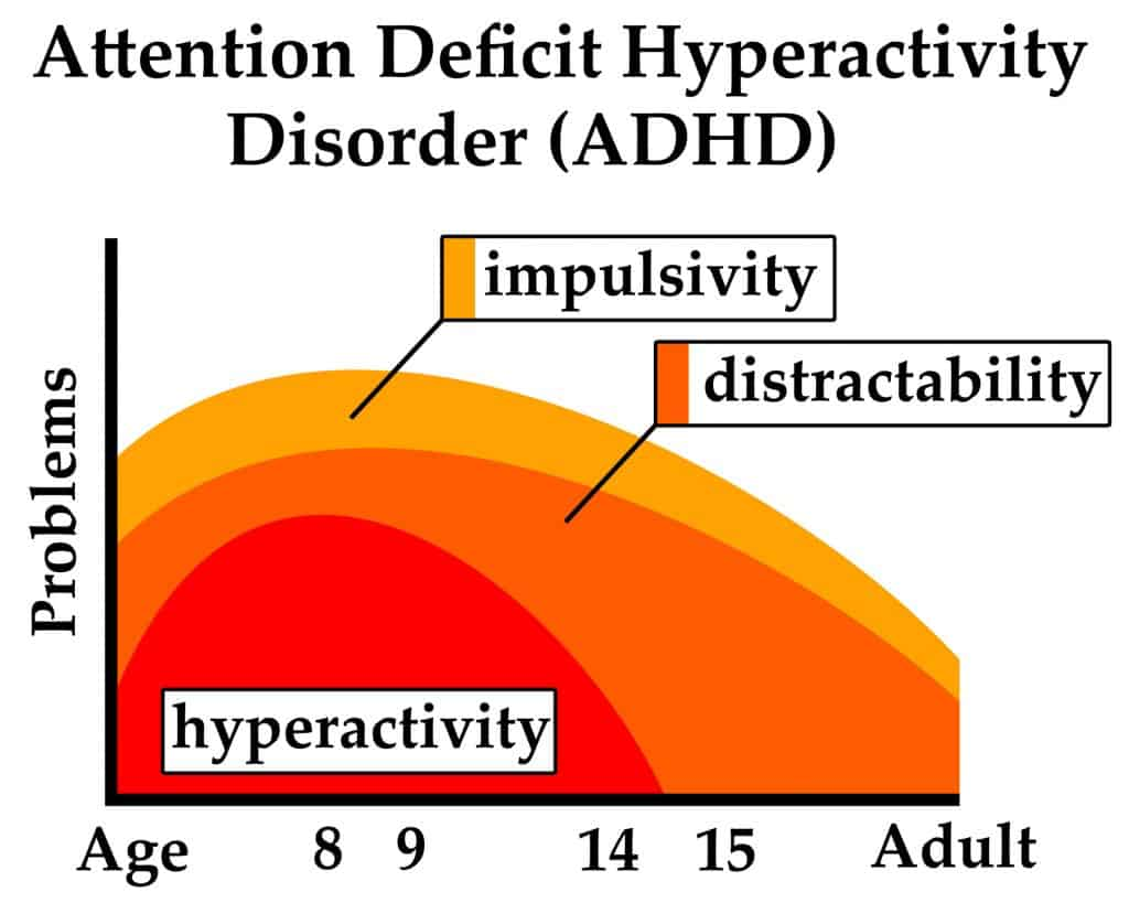 Does ADHD Get Worse With Age