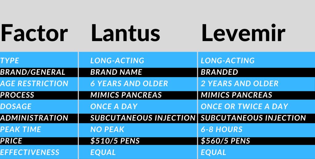 Levemir vs Lantus reference guide