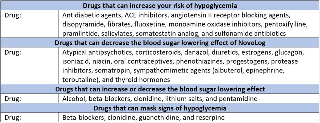 NovoLog Drug Interaction Table